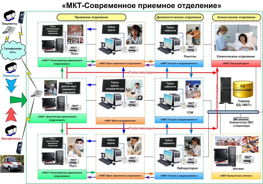 Организация работы приемного отделения медицинского учреждения сдать металл в Логиново